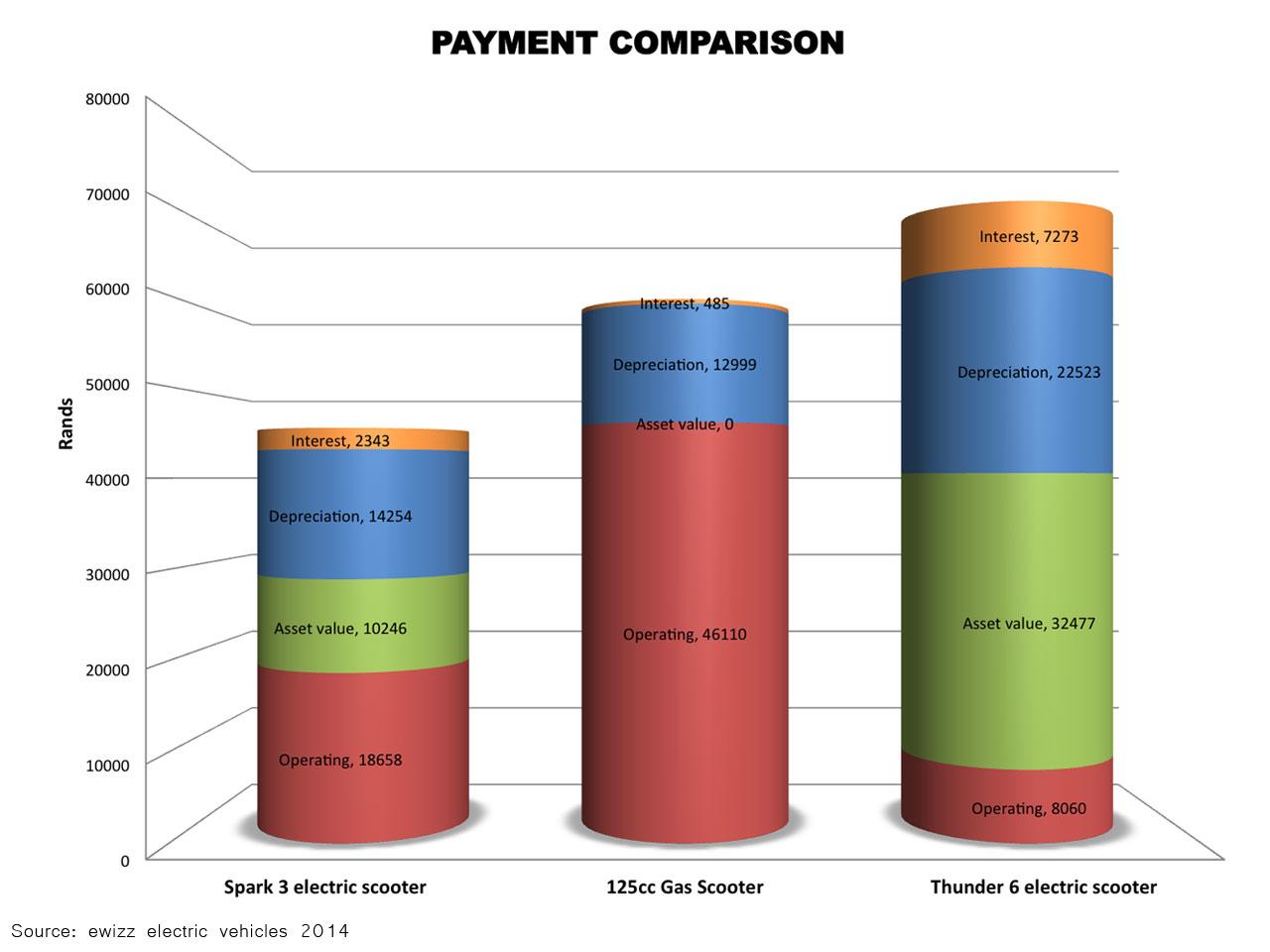 Payment-comparison