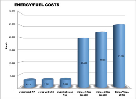 EWIZZ energy costs comparison